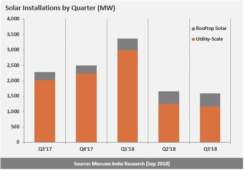 Solar installations india