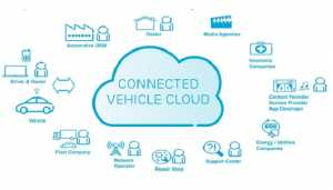 connected-vehicle-cloud main