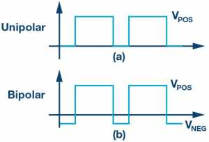 Figure 1.(a) Unipolar and (b) bipolar gate drive waveforms.