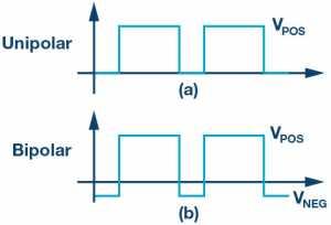 Figure 1.(a) Unipolar and (b) bipolar gate drive waveforms.
