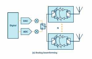 Analog beamforming(