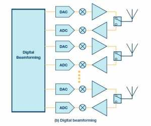 Digital beamforming(