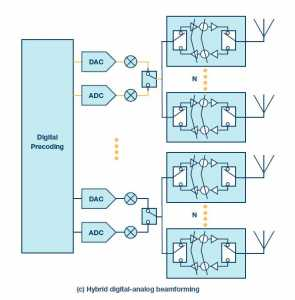 Hybrid digital-analog beamforming