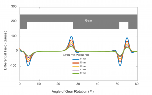 Single Hall Effect Sensor
