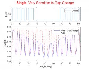 Run Out / Wobble impact on single Halleffect sensor