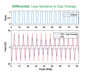 Run out/wobble impact on differential Halleffect sensor