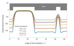 Differential HallEffect Sensor