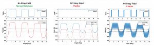Influence of Stray Field Interference on Single Hall-Effect Device