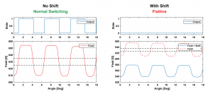 Impact of installation induced offset shift on a single Halleffect sensor