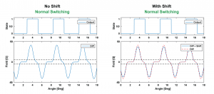 Impact of installation induced offset shift on a differential Halleffect sensor