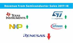 Renesas Electronics Loses Out in Showdown against Semiconductor Competitors