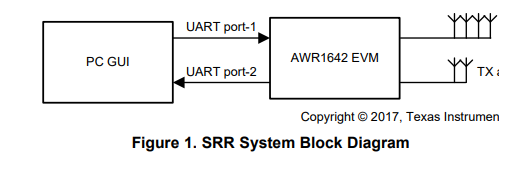 TIDEP-0092 Short Range Radar Reference Design using AWR1642