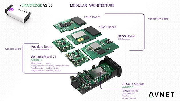 SmartEdge Agile_main