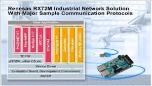Renesas Electronics RX72M Solution