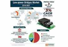 Bridges-power