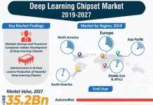 Deep Learning Chipset Market