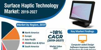 Surface Haptic Technology Market