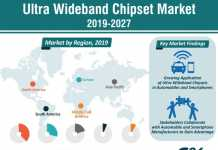 Ultra Wideband Chipset Market