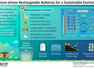 potassium-batteries