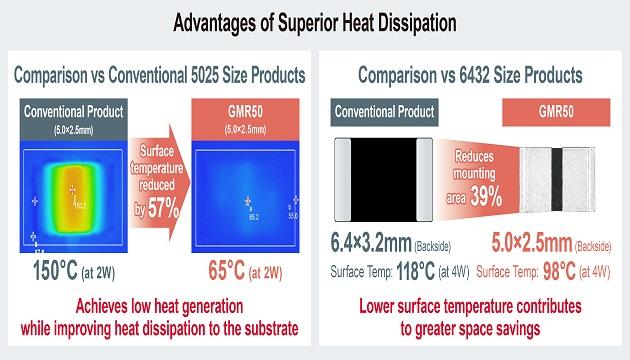Advantages of superior heat dissipation