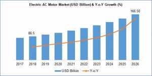Electric AC motor market size