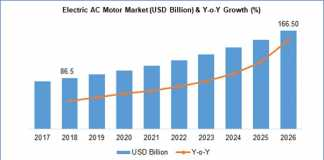 Electric AC motor market size