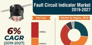 Fault Circuit Indicator Market