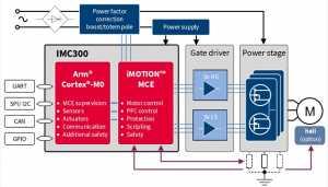 IMC300 motor controller series