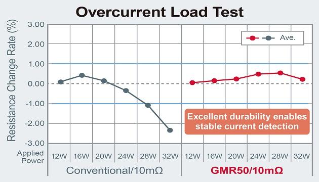 Overcurrent Load Test