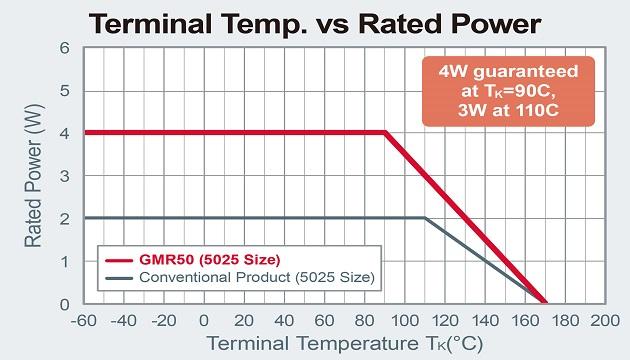 Terminal Temp. vs Rated Power