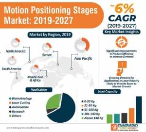 motion positioning stages market