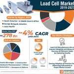 global load cell market