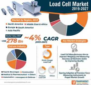 global load cell market