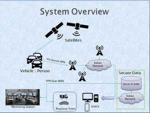 unique surveillance system