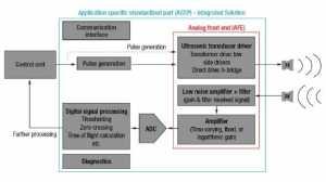 Figure 1: Ultrasonic sensing integrated solution block diagram