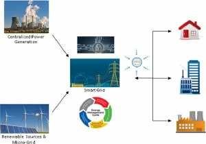 Fig. 1.Working concept of Smart Grid.