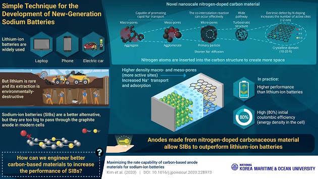 Doping carbon anode material with atoms increases the performance