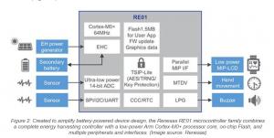 multiple peripheral interfaces (Figure 2)