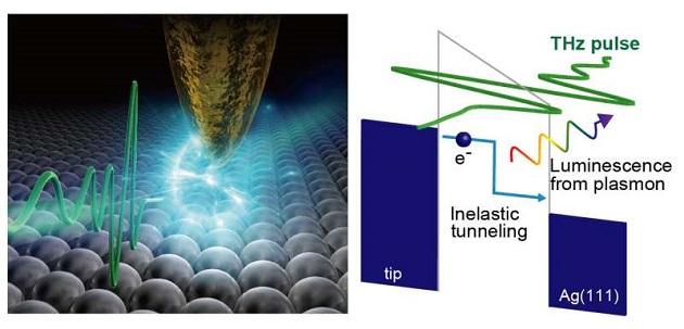 Microscope Allows Ultrafast Nanoscale Manipulation While Tracking Energy Dynamics