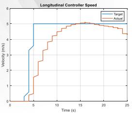 Longitudinal speed comparisons