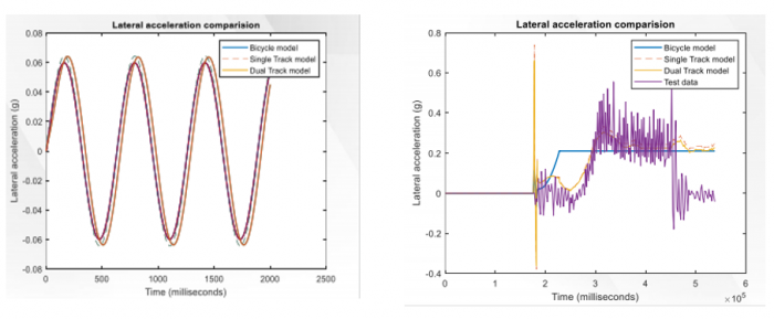 Lateral acceleration comparisons