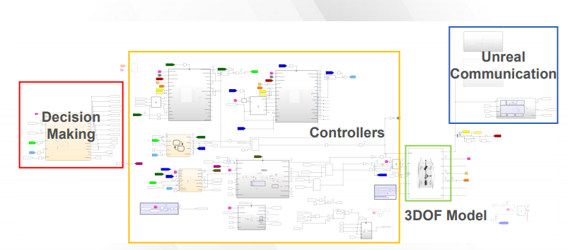 shows the Simulink-Unreal system