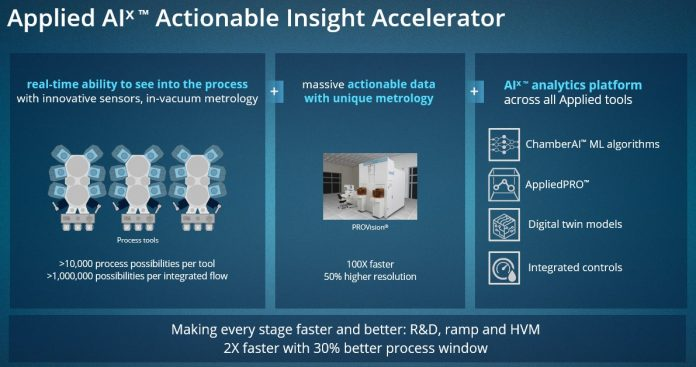 Applied Materials AIx Graphic