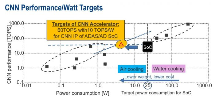 CNN accelerator with high performance and power efficiency