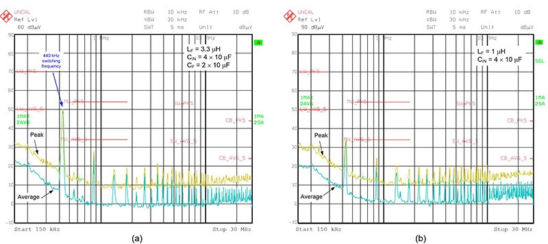Comparing a passive filter solution (a) and active filter design (b) using equivalent power-stage operating conditions