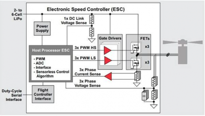 Drones typically use four or more motors, typically BLDCs or PMSMs, spinning at 12,000 revolutions per minute (RPM) or higher, and are driven by an electronic speed controller (ESC). This example shows an ESC module in a drone using a brushless motor with sensorless control. (Image source: Texas Instruments)