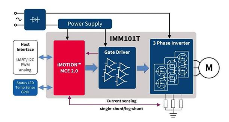 The IMM101T eval board is a complete solution including a motion control engine (MCE 2.0), gate driver, and 3-phase inverter capable of driving PMSM and BLDC motors using sensorless FOC. (Image source: Infineon Technologies)