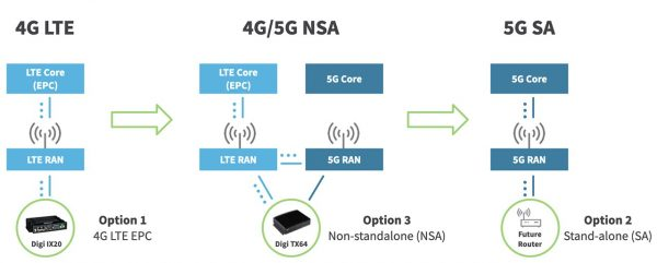 5G product